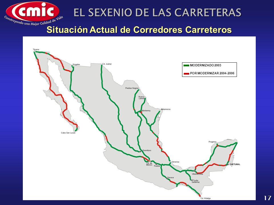 EL SEXENIO DE LAS CARRETERAS 17 Situación Actual de Corredores Carreteros MODERNIZADO 2003 POR MODERNIZAR 2004-2006