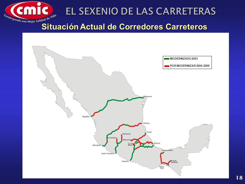 EL SEXENIO DE LAS CARRETERAS 18 Situación Actual de Corredores Carreteros MODERNIZADO 2003 POR MODERNIZAR 2004-2006