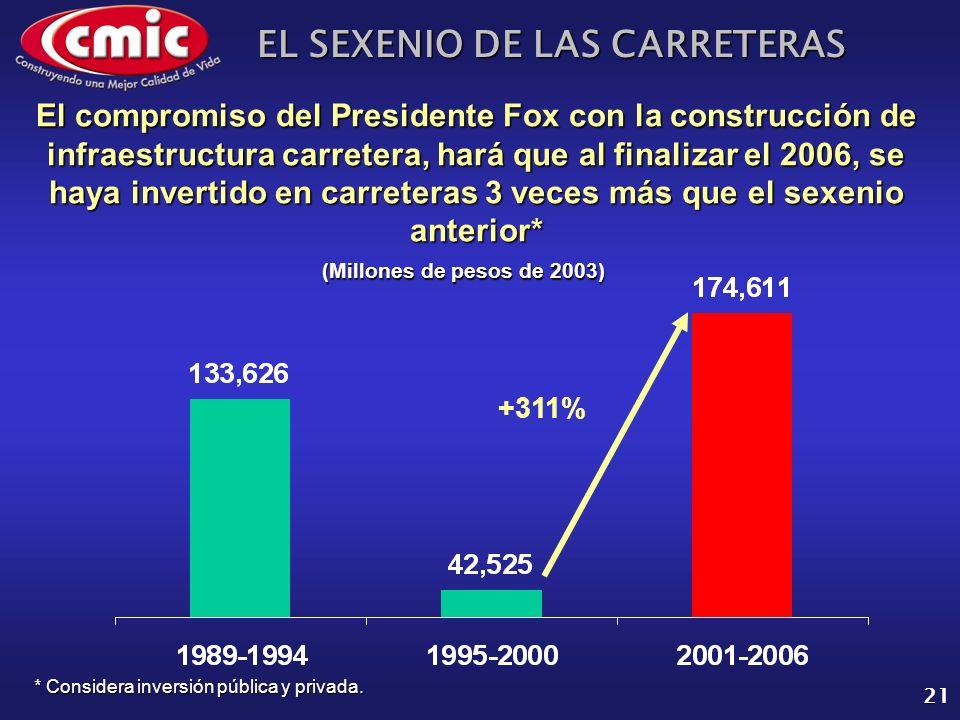 EL SEXENIO DE LAS CARRETERAS 21 El compromiso del Presidente Fox con la construcción de infraestructura carretera, hará que al finalizar el 2006, se h