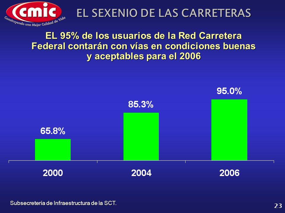 EL SEXENIO DE LAS CARRETERAS 23 EL 95% de los usuarios de la Red Carretera Federal contarán con vías en condiciones buenas y aceptables para el 2006 S