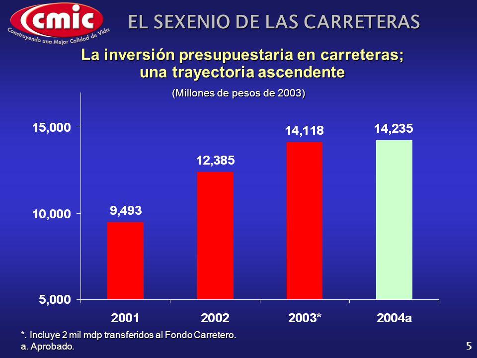 EL SEXENIO DE LAS CARRETERAS 5 La inversión presupuestaria en carreteras; una trayectoria ascendente (Millones de pesos de 2003) *. Incluye 2 mil mdp