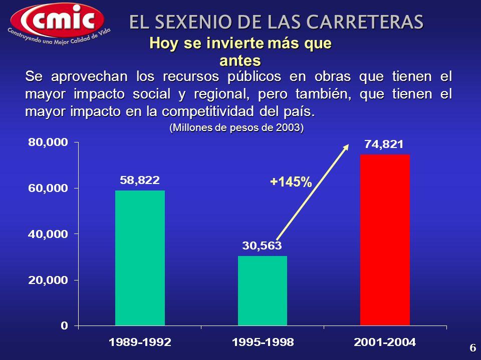 EL SEXENIO DE LAS CARRETERAS 6 Hoy se invierte más que antes (Millones de pesos de 2003) +145% Se aprovechan los recursos públicos en obras que tienen