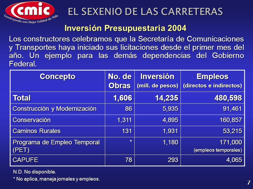 EL SEXENIO DE LAS CARRETERAS 7 Concepto No. de Obras Inversión (mill. de pesos) Empleos (directos e indirectos) Total1,60614,235480,598 Construcción y