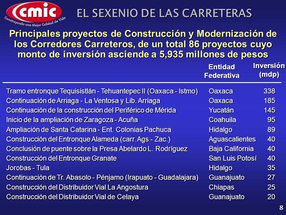 EL SEXENIO DE LAS CARRETERAS 8 Principales proyectos de Construcción y Modernización de los Corredores Carreteros, de un total 86 proyectos cuyo monto