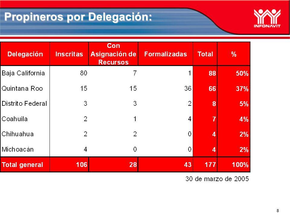 8 Propineros por Delegación: