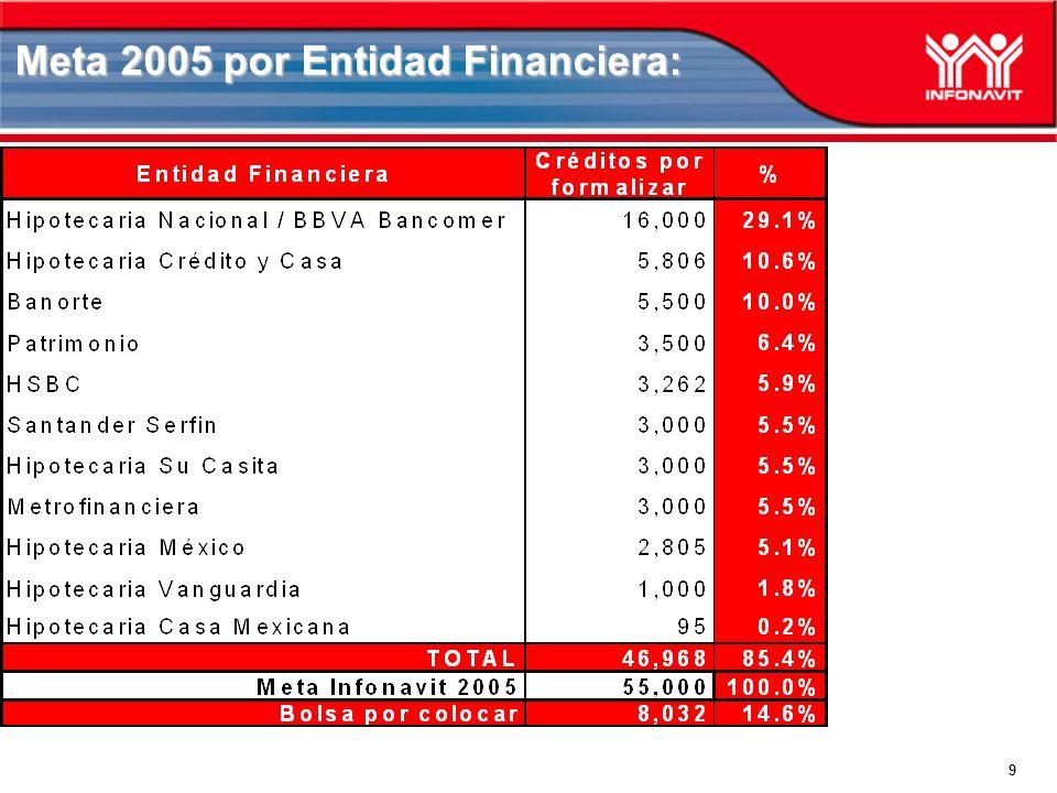 10 Incremento en valor de la vivienda a 350 VSM: A reserva de aprobarse por el Consejo de Administración en su sesión de hoy, el incremento al Valor de la Vivienda específicamente para Cofinanciamiento aplicará a través de una prueba piloto durante 3 meses con las siguientes características: En los Estados de Nuevo León, Quintana Roo, Chihuahua y Michoacán se incrementa el Valor Máximo de la Vivienda de 300 a 350 VSM con el cheque emitido por el Instituto topado a 117.0631 VSM ($166,548.01) En el Distrito Federal permanece el valor en 350 VSM con el cheque topado a 180 VSM.