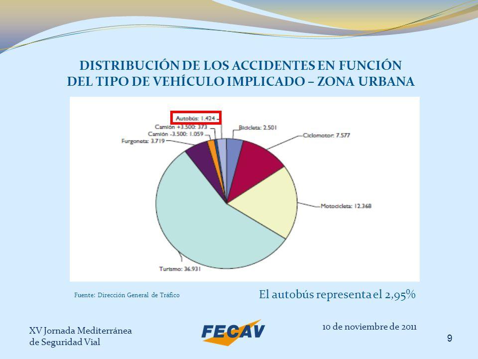 XV Jornada Mediterránea de Seguridad Vial 9 DISTRIBUCIÓN DE LOS ACCIDENTES EN FUNCIÓN DEL TIPO DE VEHÍCULO IMPLICADO – ZONA URBANA El autobús represen