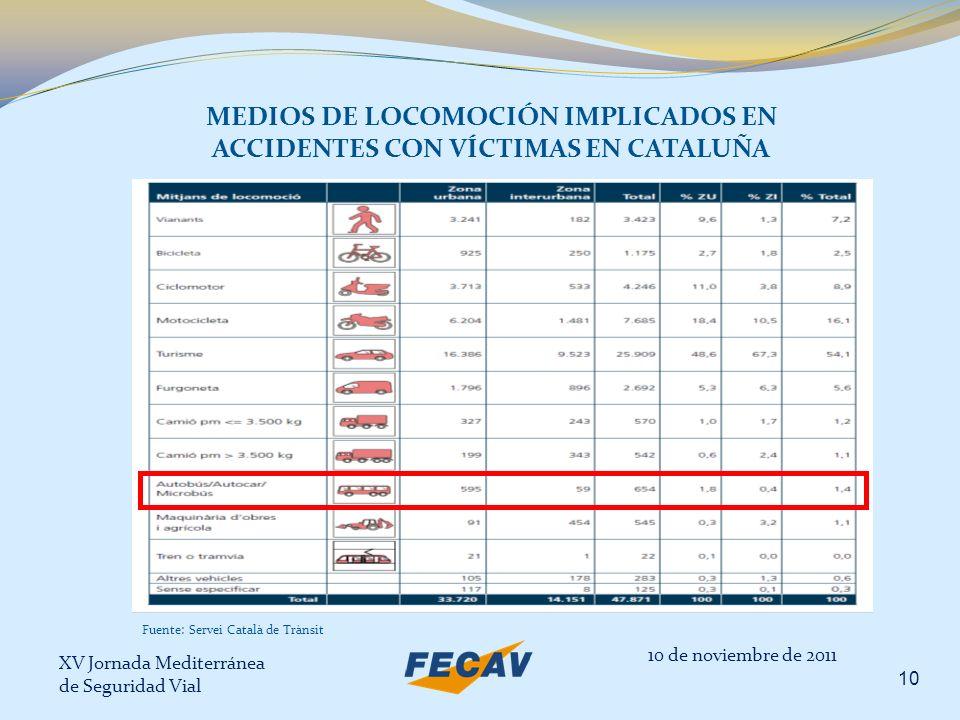XV Jornada Mediterránea de Seguridad Vial 10 MEDIOS DE LOCOMOCIÓN IMPLICADOS EN ACCIDENTES CON VÍCTIMAS EN CATALUÑA 10 de noviembre de 2011 Fuente: Se