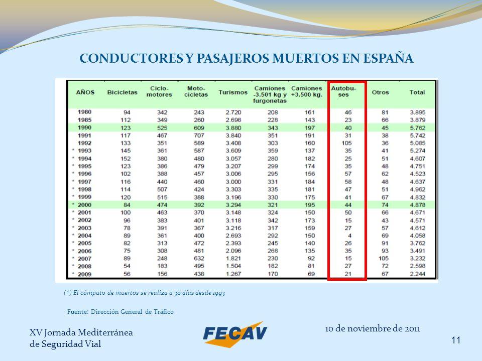 XV Jornada Mediterránea de Seguridad Vial 11 CONDUCTORES Y PASAJEROS MUERTOS EN ESPAÑA (*) El cómputo de muertos se realiza a 30 días desde 1993 10 de
