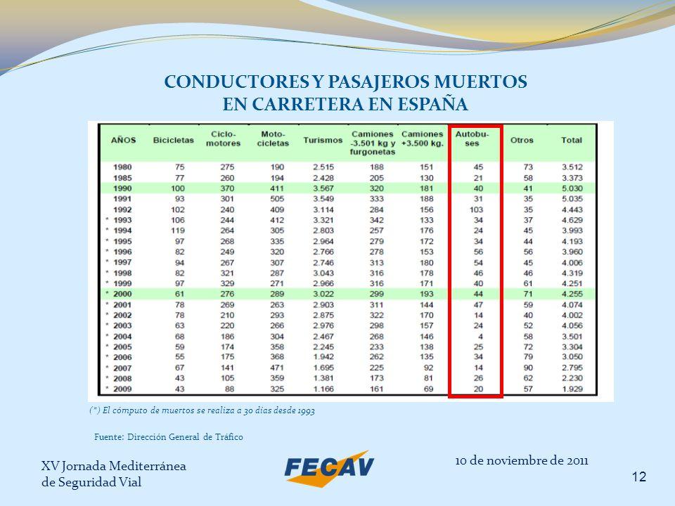 XV Jornada Mediterránea de Seguridad Vial 12 CONDUCTORES Y PASAJEROS MUERTOS EN CARRETERA EN ESPAÑA 10 de noviembre de 2011 (*) El cómputo de muertos