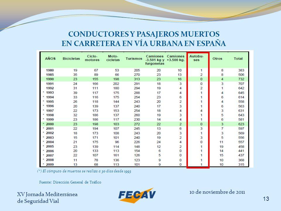 XV Jornada Mediterránea de Seguridad Vial 13 CONDUCTORES Y PASAJEROS MUERTOS EN CARRETERA EN VÍA URBANA EN ESPAÑA 10 de noviembre de 2011 (*) El cómpu