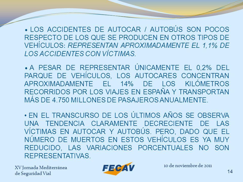 XV Jornada Mediterránea de Seguridad Vial 14 LOS ACCIDENTES DE AUTOCAR / AUTOBÚS SON POCOS RESPECTO DE LOS QUE SE PRODUCEN EN OTROS TIPOS DE VEHÍCULOS