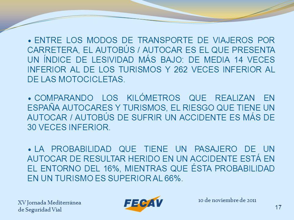 XV Jornada Mediterránea de Seguridad Vial 17 ENTRE LOS MODOS DE TRANSPORTE DE VIAJEROS POR CARRETERA, EL AUTOBÚS / AUTOCAR ES EL QUE PRESENTA UN ÍNDIC