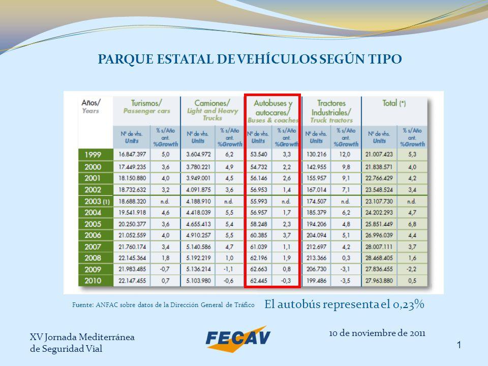 XV Jornada Mediterránea de Seguridad Vial 2 PARQUE DE VEHÍCULOS SEGÚN TIPO EN CATALUÑA Fuente: Servei Català de Trànsit 10 de noviembre de 2011