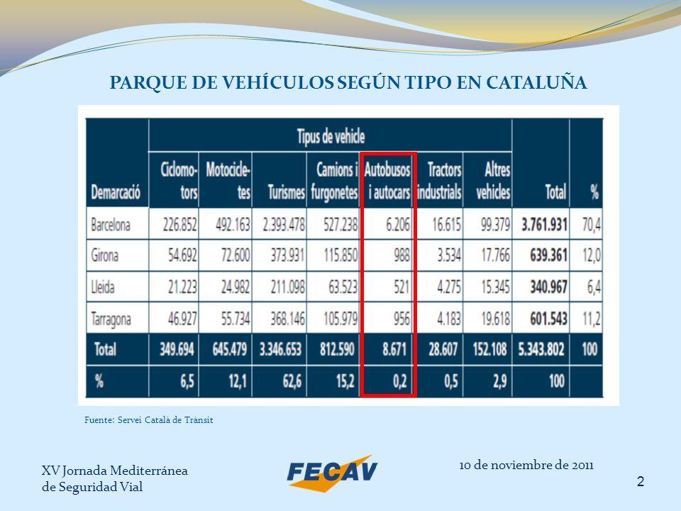 XV Jornada Mediterránea de Seguridad Vial 3 PARQUE ESTATAL DE VEHÍCULOS COM MÁS DE 10 AÑOS 10 de noviembre de 2011 Fuente: ANFAC sobre datos de la Dirección General de Tráfico
