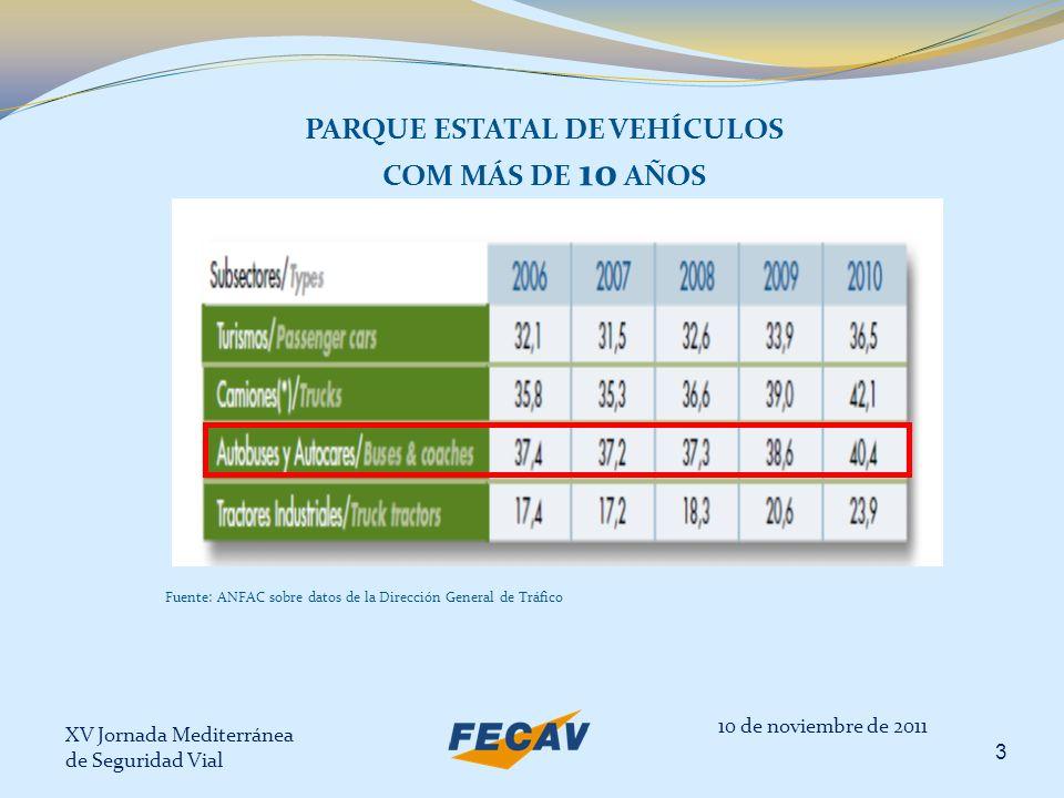 XV Jornada Mediterránea de Seguridad Vial 3 PARQUE ESTATAL DE VEHÍCULOS COM MÁS DE 10 AÑOS 10 de noviembre de 2011 Fuente: ANFAC sobre datos de la Dir