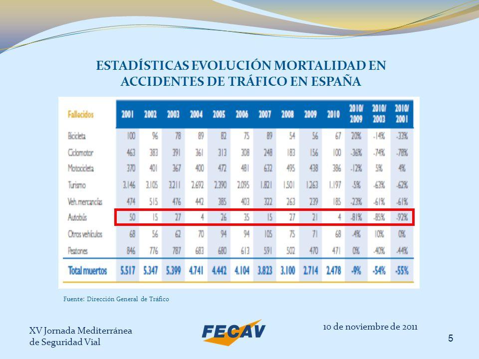 XV Jornada Mediterránea de Seguridad Vial 5 Fuente: Dirección General de Tráfico ESTADÍSTICAS EVOLUCIÓN MORTALIDAD EN ACCIDENTES DE TRÁFICO EN ESPAÑA