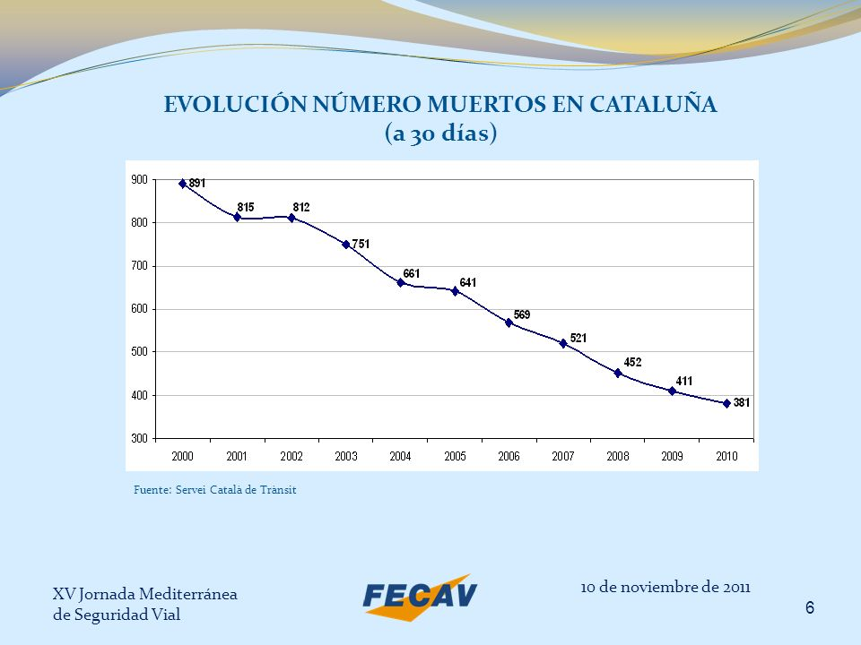 XV Jornada Mediterránea de Seguridad Vial 7 EVOLUCIÓN NÚMERO MUERTOS EN CATALUÑA – EN CARRETERA Y ZONA URBANA (a 30 días) 10 de noviembre de 2011 Fuente: Servei Català de Trànsit