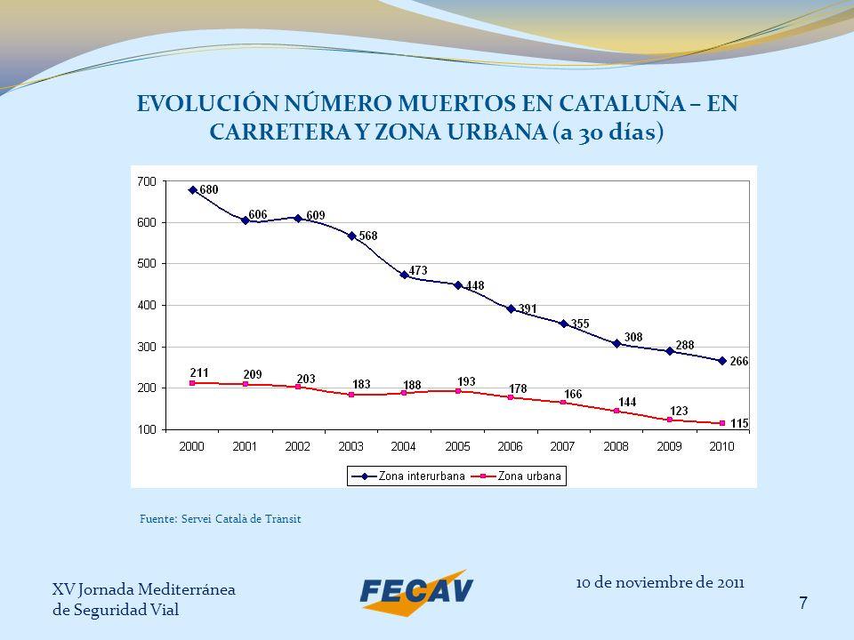 XV Jornada Mediterránea de Seguridad Vial 7 EVOLUCIÓN NÚMERO MUERTOS EN CATALUÑA – EN CARRETERA Y ZONA URBANA (a 30 días) 10 de noviembre de 2011 Fuen