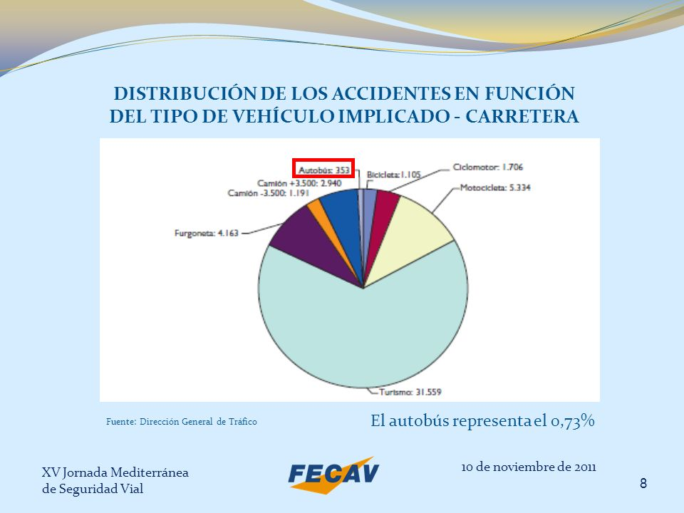 XV Jornada Mediterránea de Seguridad Vial 9 DISTRIBUCIÓN DE LOS ACCIDENTES EN FUNCIÓN DEL TIPO DE VEHÍCULO IMPLICADO – ZONA URBANA El autobús representa el 2,95% 10 de noviembre de 2011 Fuente: Dirección General de Tráfico