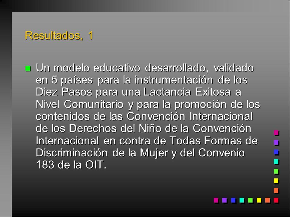 Resultados, 1 n Un modelo educativo desarrollado, validado en 5 países para la instrumentación de los Diez Pasos para una Lactancia Exitosa a Nivel Comunitario y para la promoción de los contenidos de las Convención Internacional de los Derechos del Niño de la Convención Internacional en contra de Todas Formas de Discriminación de la Mujer y del Convenio 183 de la OIT.