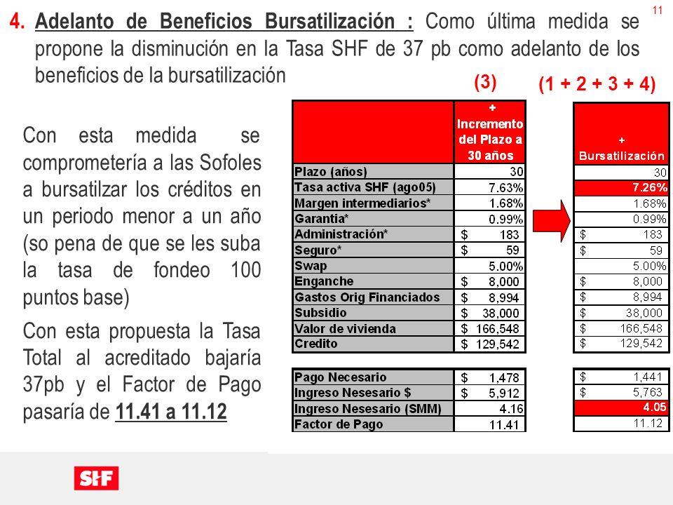 11 4.Adelanto de Beneficios Bursatilización : Como última medida se propone la disminución en la Tasa SHF de 37 pb como adelanto de los beneficios de la bursatilización Con esta medida se comprometería a las Sofoles a bursatilzar los créditos en un periodo menor a un año (so pena de que se les suba la tasa de fondeo 100 puntos base) Con esta propuesta la Tasa Total al acreditado bajaría 37pb y el Factor de Pago pasaría de 11.41 a 11.12 (1 + 2 + 3 + 4) (3)