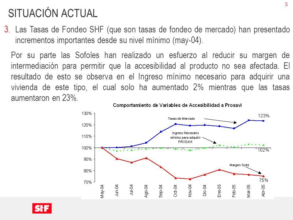 5 SITUACIÓN ACTUAL 3.Las Tasas de Fondeo SHF (que son tasas de fondeo de mercado) han presentado incrementos importantes desde su nivel mínimo (may-04).