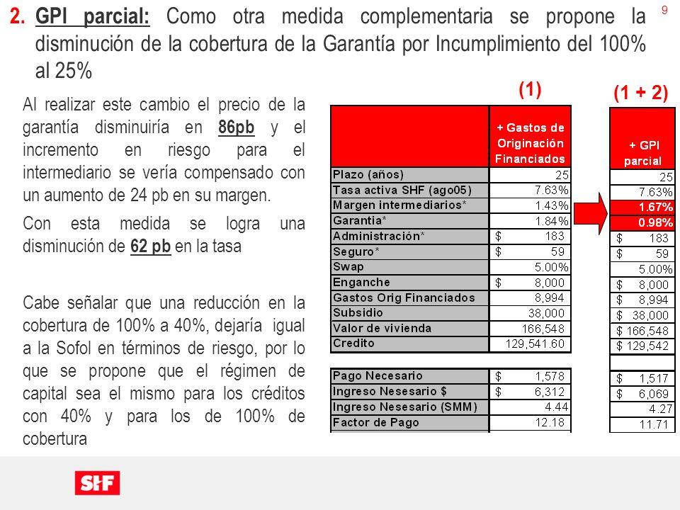 10 3.Aumento del Plazo: Como tercera medida se propone el incremento en el plazo del crédito de 25 a 30 años Con esta propuesta se disminuye el factor de pago de 11.71 a 11.41 El ingreso Necesario disminuye y se logra colocar en 4.1 SMM (1 + 2 + 3) (2)