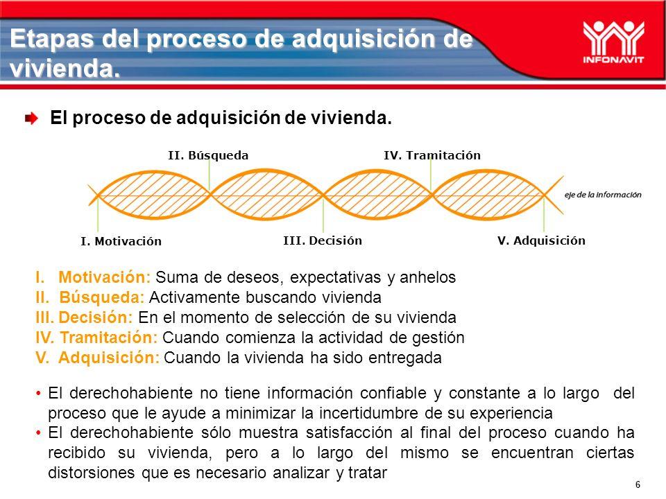 6 Etapas del proceso de adquisición de vivienda. El proceso de adquisición de vivienda.