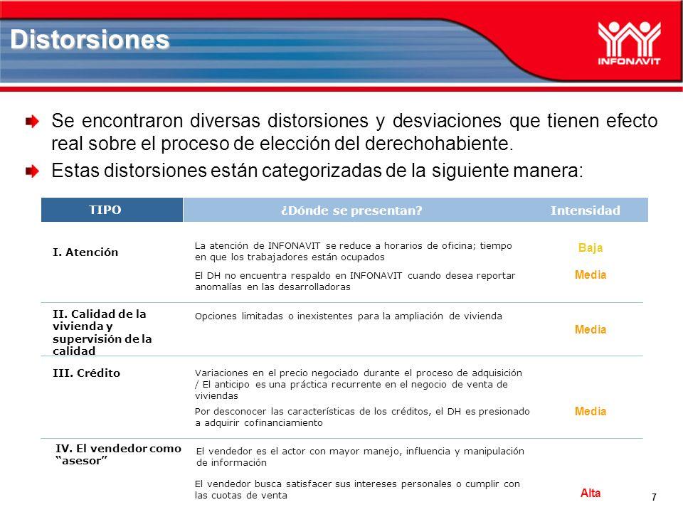 8 Distorsiones V.Oferta de vivienda VI. Precio y costos vinculados VII.