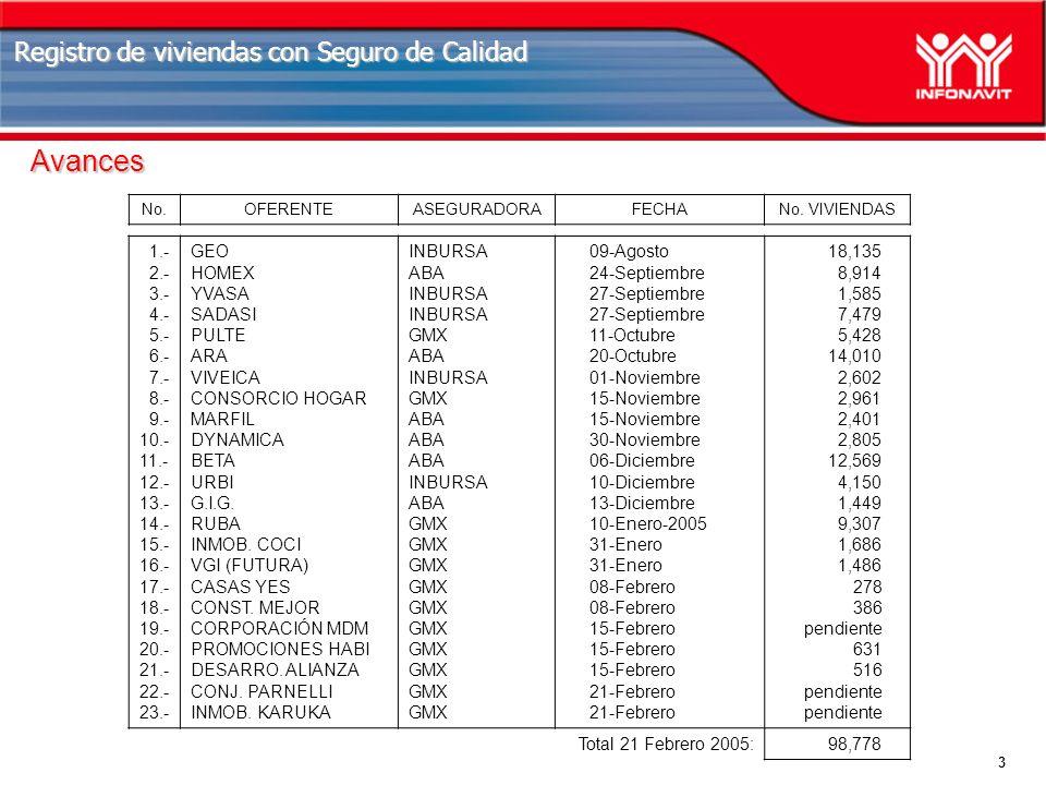 3 Registro de viviendas con Seguro de Calidad Avances No.OFERENTEASEGURADORAFECHANo.
