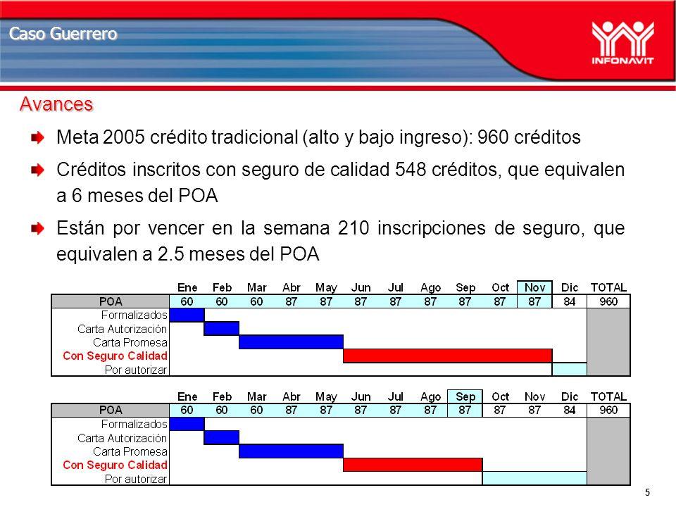 5 Caso Guerrero Meta 2005 crédito tradicional (alto y bajo ingreso): 960 créditos Créditos inscritos con seguro de calidad 548 créditos, que equivalen a 6 meses del POA Están por vencer en la semana 210 inscripciones de seguro, que equivalen a 2.5 meses del POA Avances