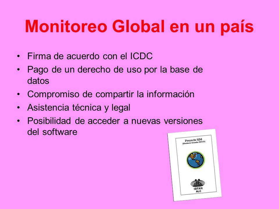 Monitoreo Global en un país Firma de acuerdo con el ICDC Pago de un derecho de uso por la base de datos Compromiso de compartir la información Asisten