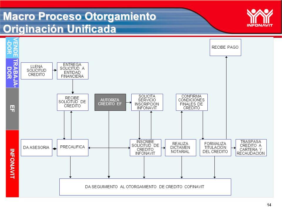 14 Macro Proceso Otorgamiento Originación Unificada EF INFONAVIT DA ASESORIA INSCRIBE SOLICITUD DE CREDITO INFONAVIT TRASPASA CREDITO A CARTERA Y RECA