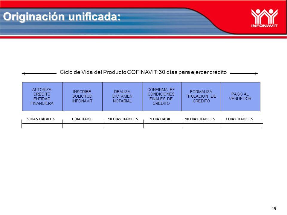15 Originación unificada: AUTORIZA CRÉDITO ENTIDAD FINANCIERA INSCRIBE SOLICITUD INFONAVIT FORMALIZA TITULACION DE CREDITO CONFIRMA EF CONDICIONES FINALES DE CREDITO REALIZA DICTAMEN NOTARIAL PAGO AL VENDEDOR 5 DÍAS HÁBILES Ciclo de Vida del Producto COFINAVIT: 30 días para ejercer crédito 1 DÍA HÁBIL10 DÍAS HÁBILES1 DÍA HÁBIL10 DÍAS HÁBILES3 DÍAS HÁBILES
