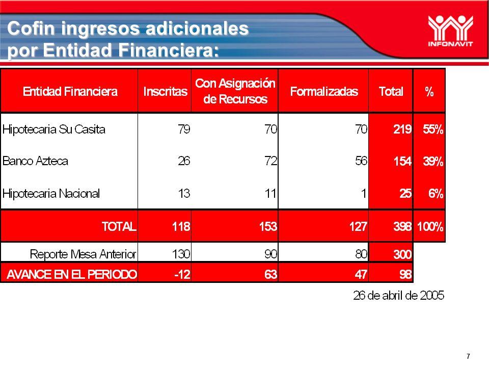 7 Cofin ingresos adicionales por Entidad Financiera: