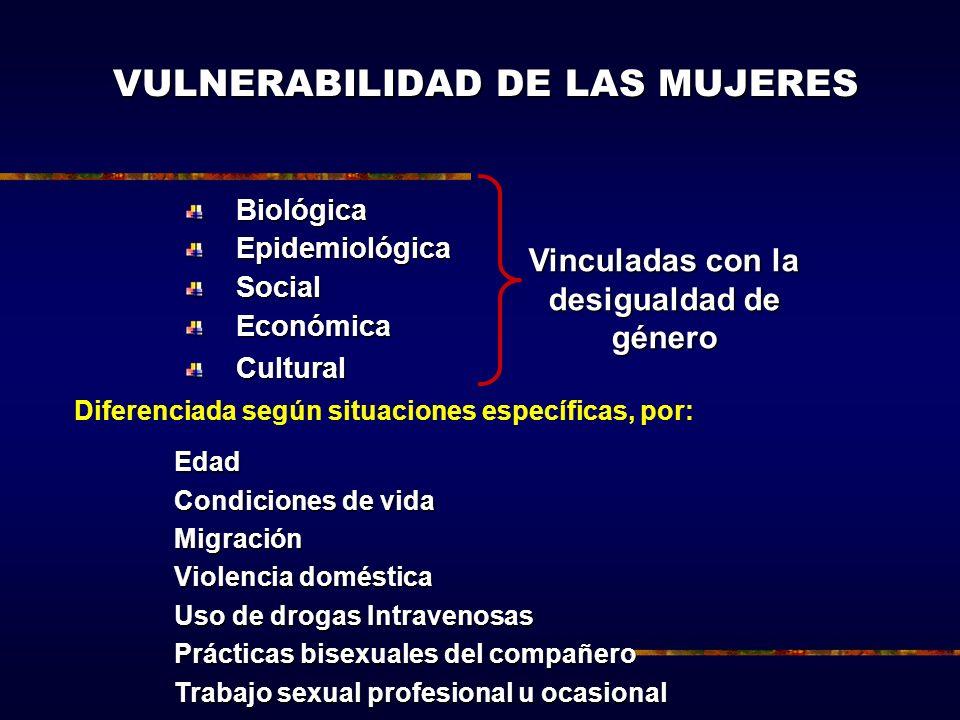 VULNERABILIDAD DE LAS MUJERES BiológicaEpidemiológicaSocialEconómicaCultural Vinculadas con la desigualdad de género Diferenciada según situaciones es