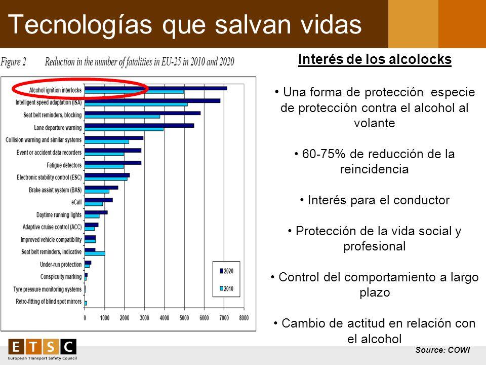 Tecnologías que salvan vidas Source: COWI Interés de los alcolocks Una forma de protección especie de protección contra el alcohol al volante 60-75% d