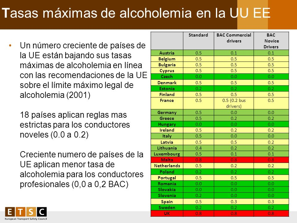 Tasas máximas de alcoholemia en la UU EE Source: DG MOVE, EC, 2010 and ETSC members Legal BAC limit (g/l) StandardProfessionalNovice Belgium0.5 Bulgar