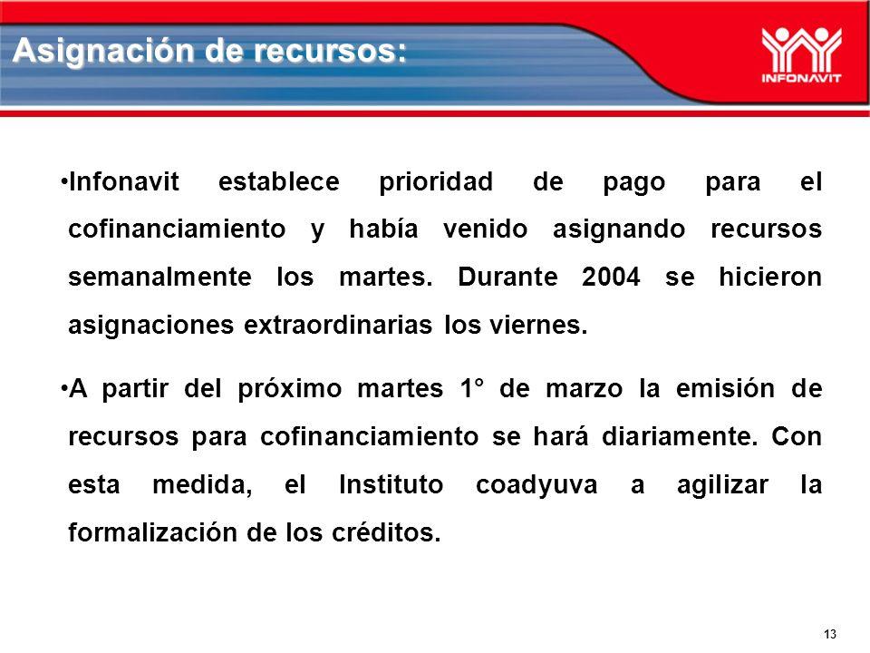 13 Asignación de recursos: Infonavit establece prioridad de pago para el cofinanciamiento y había venido asignando recursos semanalmente los martes.