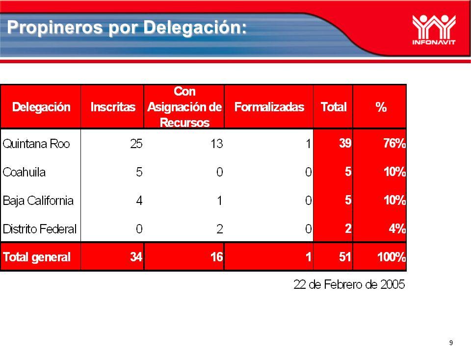 9 Propineros por Delegación: