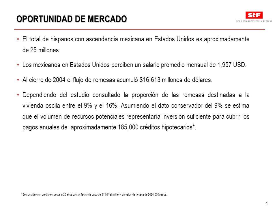 5 Desde el diseño del Programa SHF contempló condiciones similares a las que se ofrecen en México en cuanto a: Los tipos de vivienda que apoya.