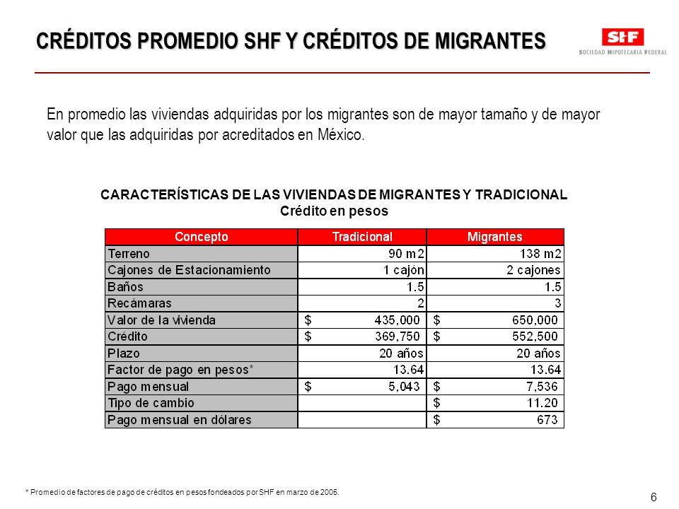 6 CRÉDITOS PROMEDIO SHF Y CRÉDITOS DE MIGRANTES CRÉDITOS PROMEDIO SHF Y CRÉDITOS DE MIGRANTES En promedio las viviendas adquiridas por los migrantes son de mayor tamaño y de mayor valor que las adquiridas por acreditados en México.