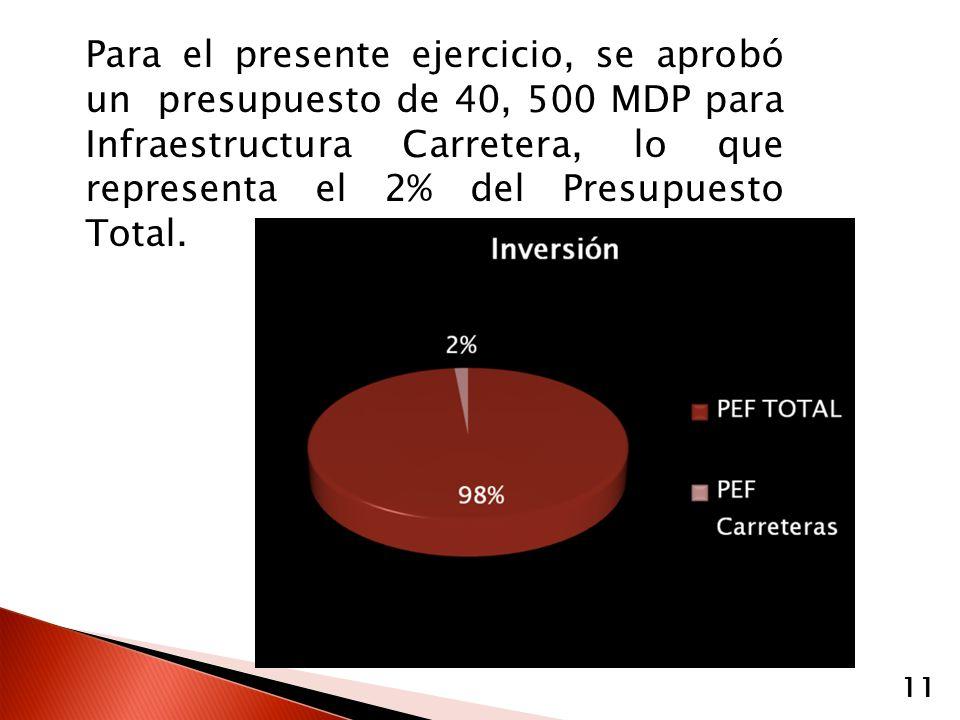 Para el presente ejercicio, se aprobó un presupuesto de 40, 500 MDP para Infraestructura Carretera, lo que representa el 2% del Presupuesto Total. 11