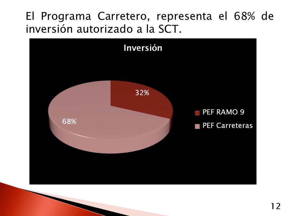 El Programa Carretero, representa el 68% de inversión autorizado a la SCT. 12