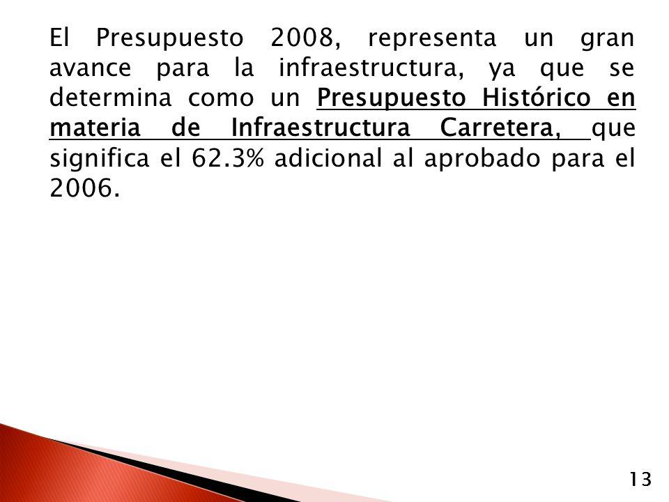 El Presupuesto 2008, representa un gran avance para la infraestructura, ya que se determina como un Presupuesto Histórico en materia de Infraestructura Carretera, que significa el 62.3% adicional al aprobado para el 2006.
