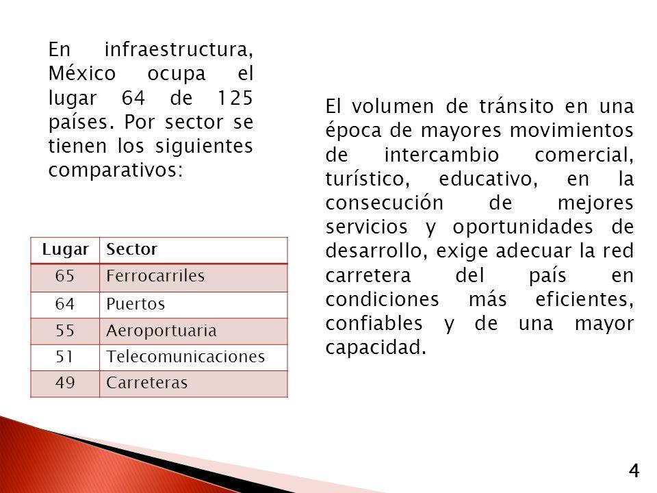 En infraestructura, México ocupa el lugar 64 de 125 países. Por sector se tienen los siguientes comparativos: 4 LugarSector 65Ferrocarriles 64Puertos