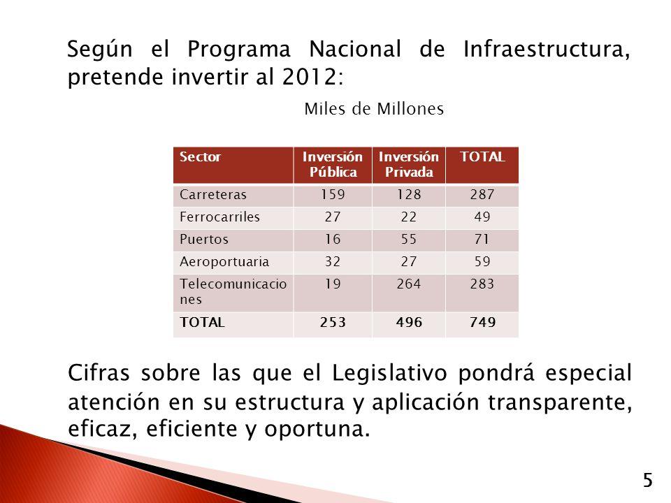 Según el Programa Nacional de Infraestructura, pretende invertir al 2012: Miles de Millones 5 SectorInversión Pública Inversión Privada TOTAL Carreter