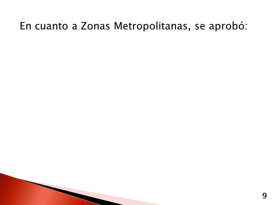 En cuanto a Zonas Metropolitanas, se aprobó: 9