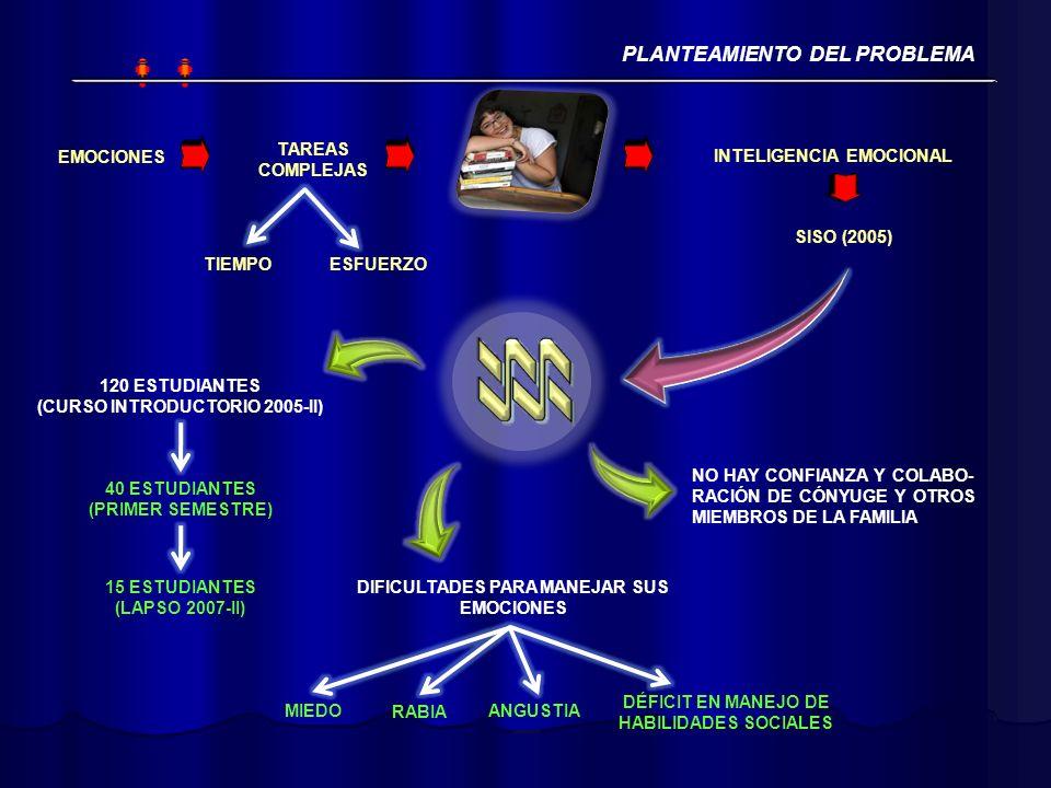SISO (2005) EMOCIONES TAREAS COMPLEJAS ESFUERZOTIEMPO INTELIGENCIA EMOCIONAL